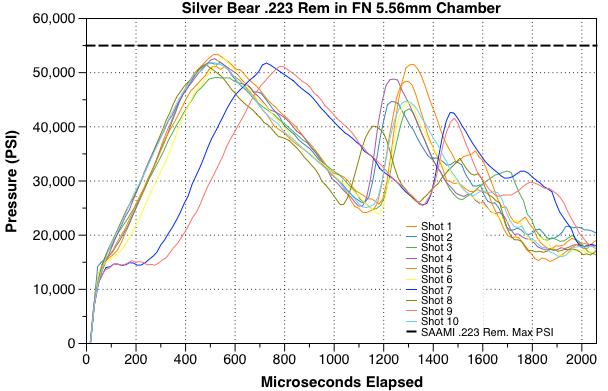 Photo of Silverbear 223