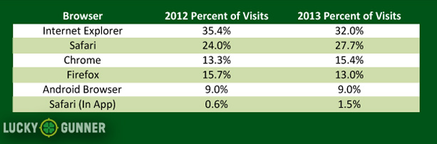 Browsers of visitors that come to LuckyGunner.com