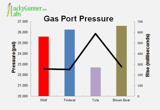 A chart showing gas port pressure and rise for Wolf, Federal Tula and Brown Bear
