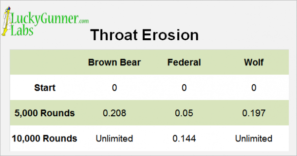 A graph detailing troat erosion in LuckyGunner's brass vs. steel cased ammo test.