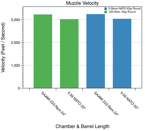 Velocities For 223 Are Higher Than 5 56 Because The Test Barrel Was Four Inches Longer
