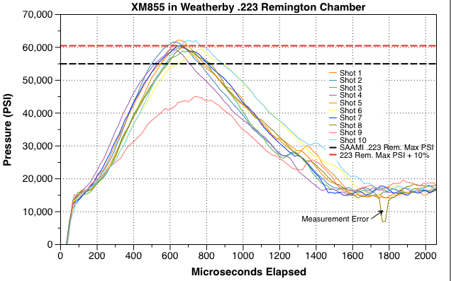 The Observed Chamber Pressure For Federal Xm855 5 56mm Ammunition In A 223 Rem Exceeded Maximum Pressures But Not By Mive Amount