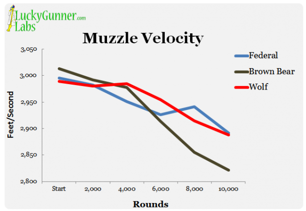 Muzzle Velocity During 223 Torture Test