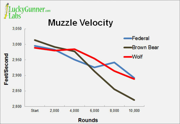 A chart indicating decreased muzzle velocities as testing went on.