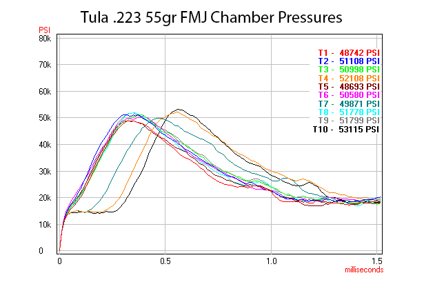 A chart indicating Tula chamber pressures.