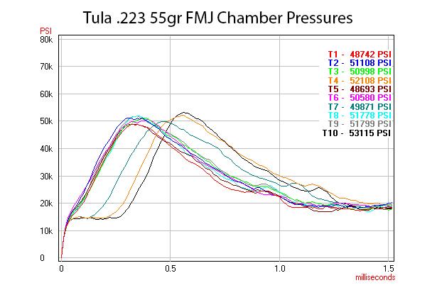 A chart indicating Tula chamber pressures.