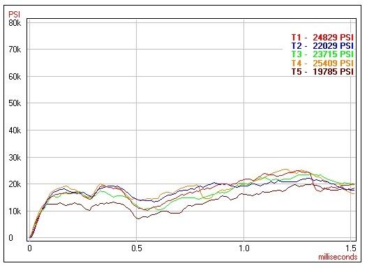 A pressure graph for Tula.