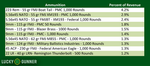 2013's Most Popular Ammo Calibers at LuckyGunner.com